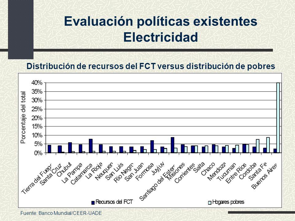 Evaluación políticas existentes Electricidad