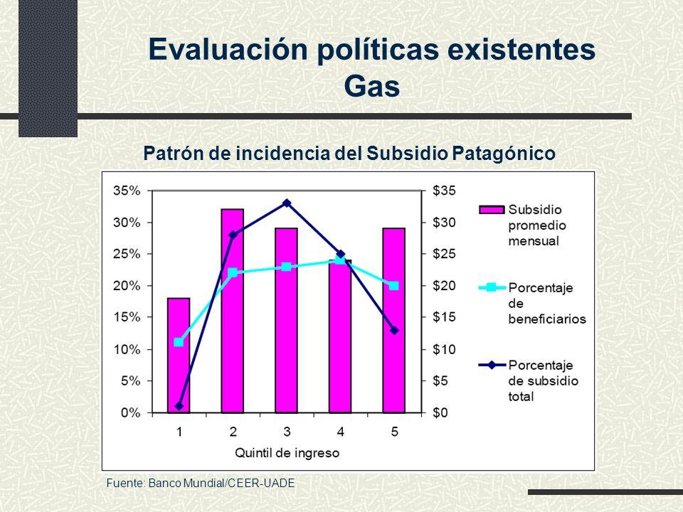 Evaluación políticas existentes Gas