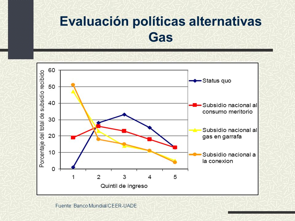 Evaluación políticas alternativas Gas