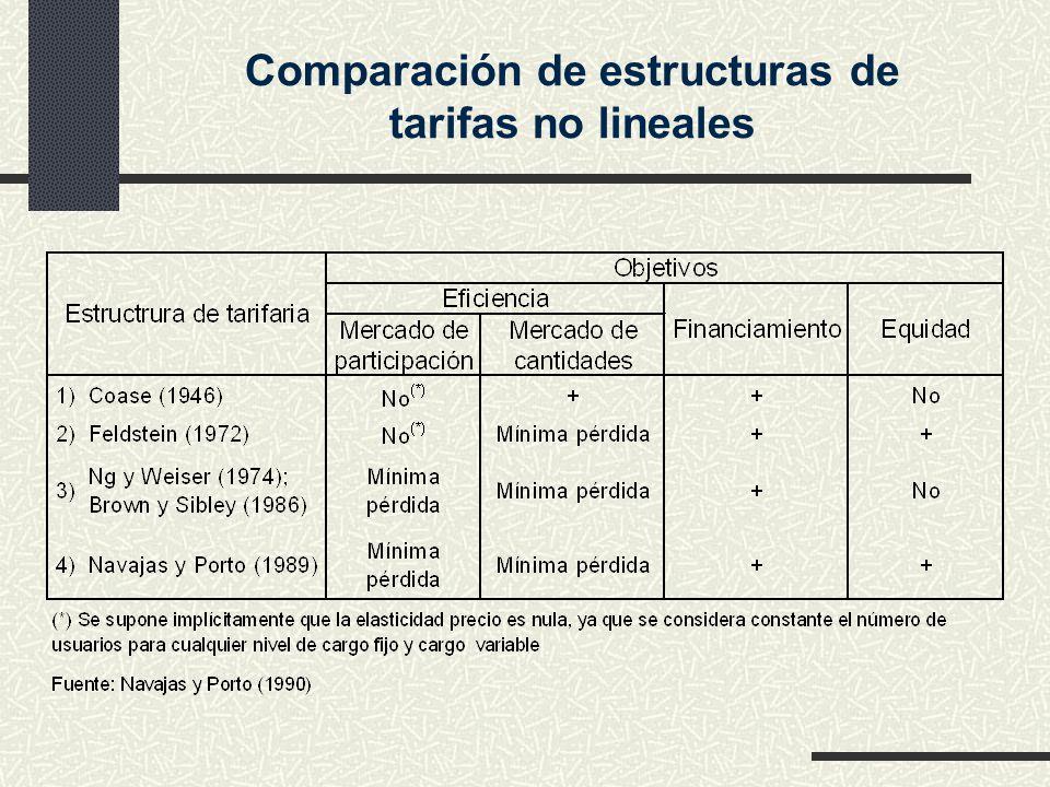 Comparación de estructuras de tarifas no lineales