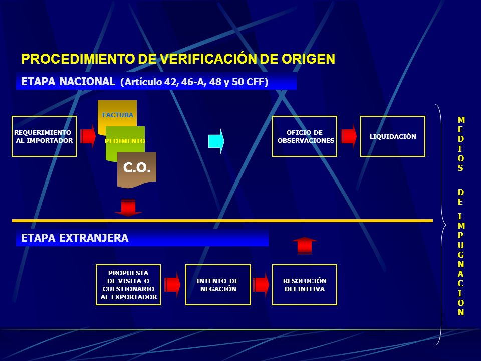 PROCEDIMIENTO DE VERIFICACIÓN DE ORIGEN