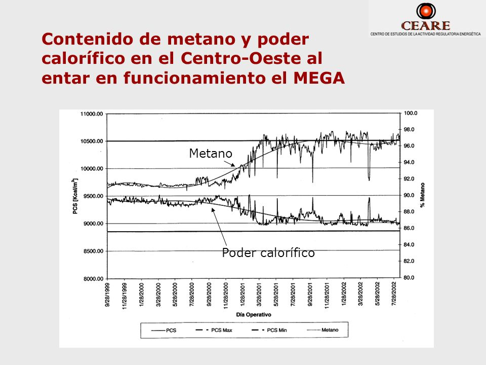 Contenido de metano y poder calorífico en el Centro-Oeste al entar en funcionamiento el MEGA