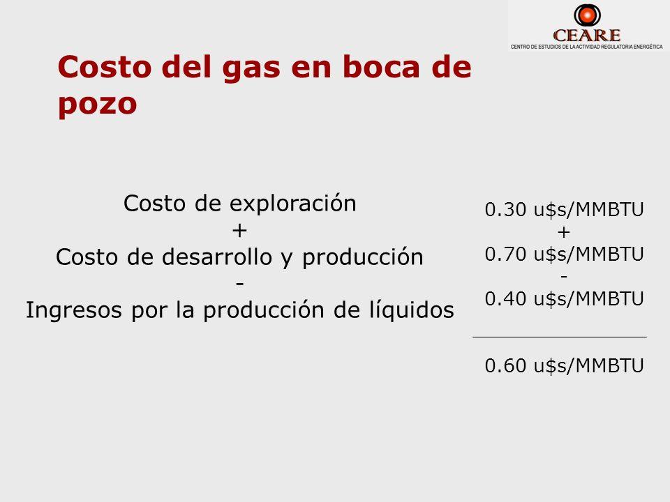 Costo del gas en boca de pozo