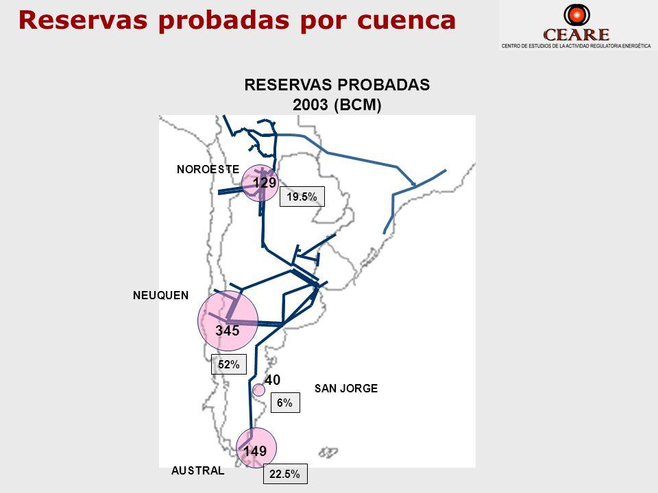 Reservas probadas por cuenca