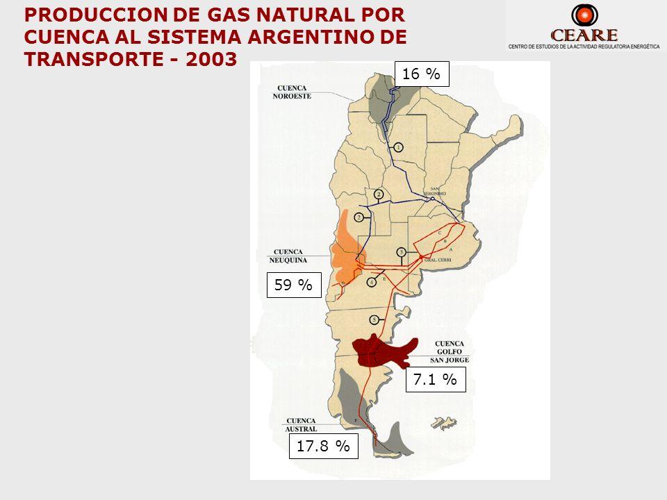 PRODUCCION DE GAS NATURAL POR CUENCA AL SISTEMA ARGENTINO DE TRANSPORTE - 2003