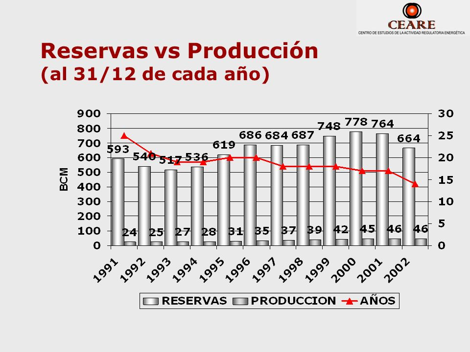 Reservas vs Producción (al 31/12 de cada año)