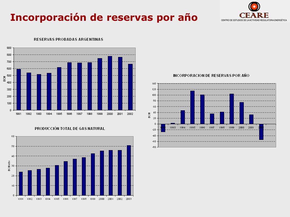 Incorporación de reservas por año