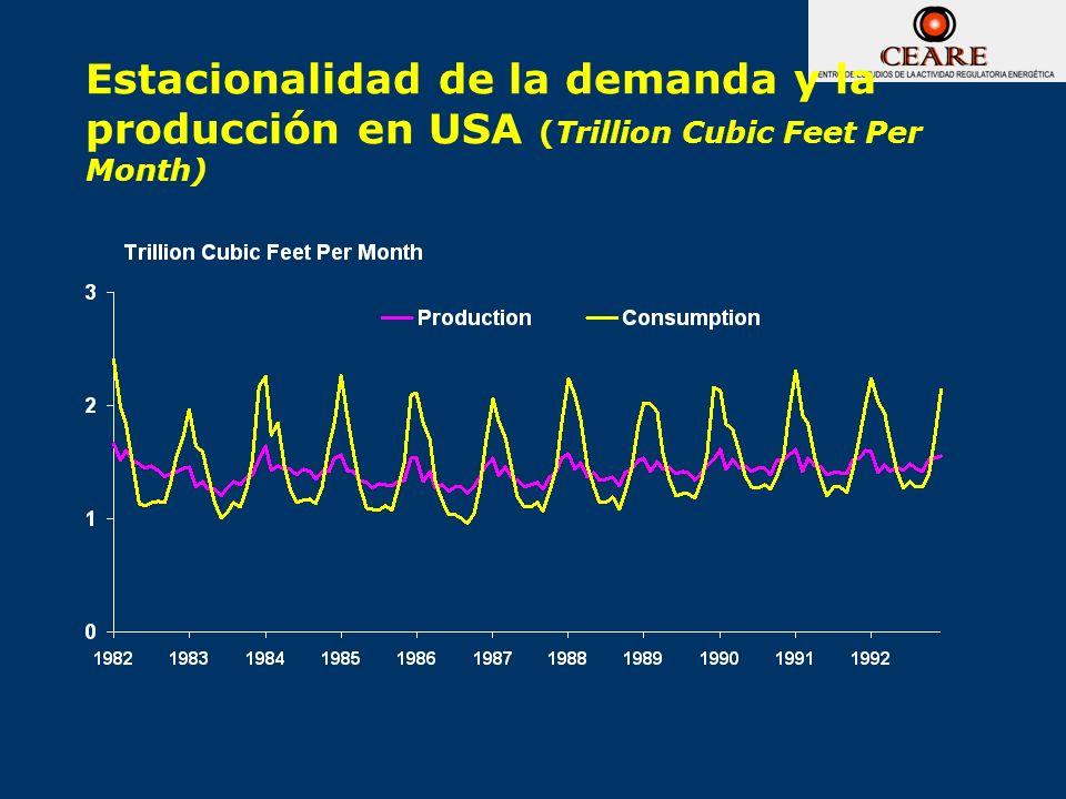 Estacionalidad de la demanda y la producción en USA (Trillion Cubic Feet Per Month)