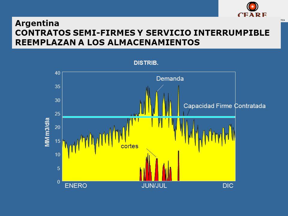 Argentina CONTRATOS SEMI-FIRMES Y SERVICIO INTERRUMPIBLE REEMPLAZAN A LOS ALMACENAMIENTOS