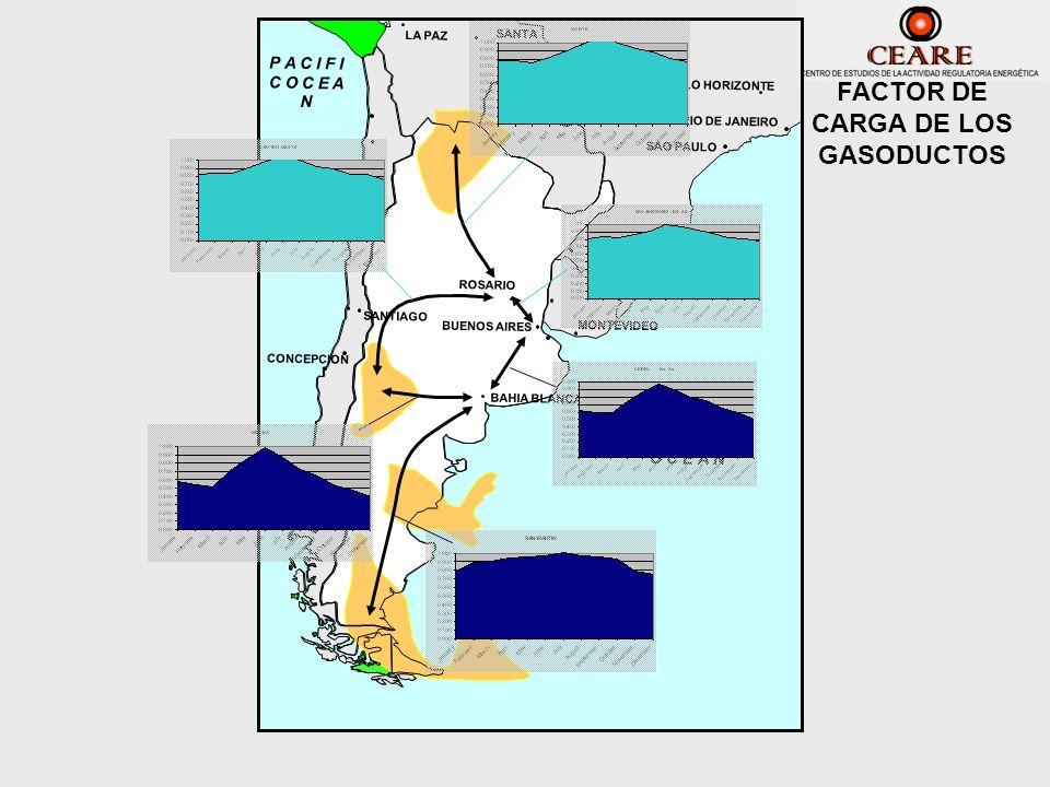 FACTOR DE CARGA DE LOS GASODUCTOS