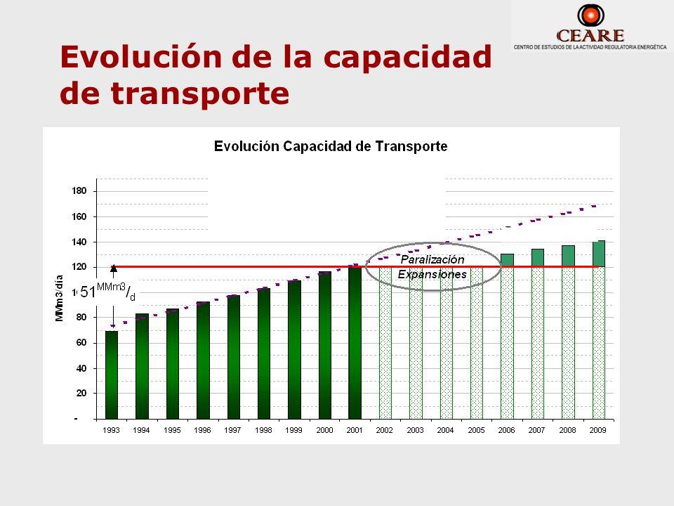 Evolución de la capacidad de transporte