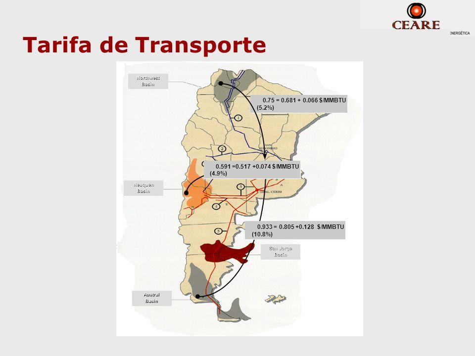 Tarifa de Transporte 0.75 = 0.681 + 0.066 $/MMBTU (5.2%)
