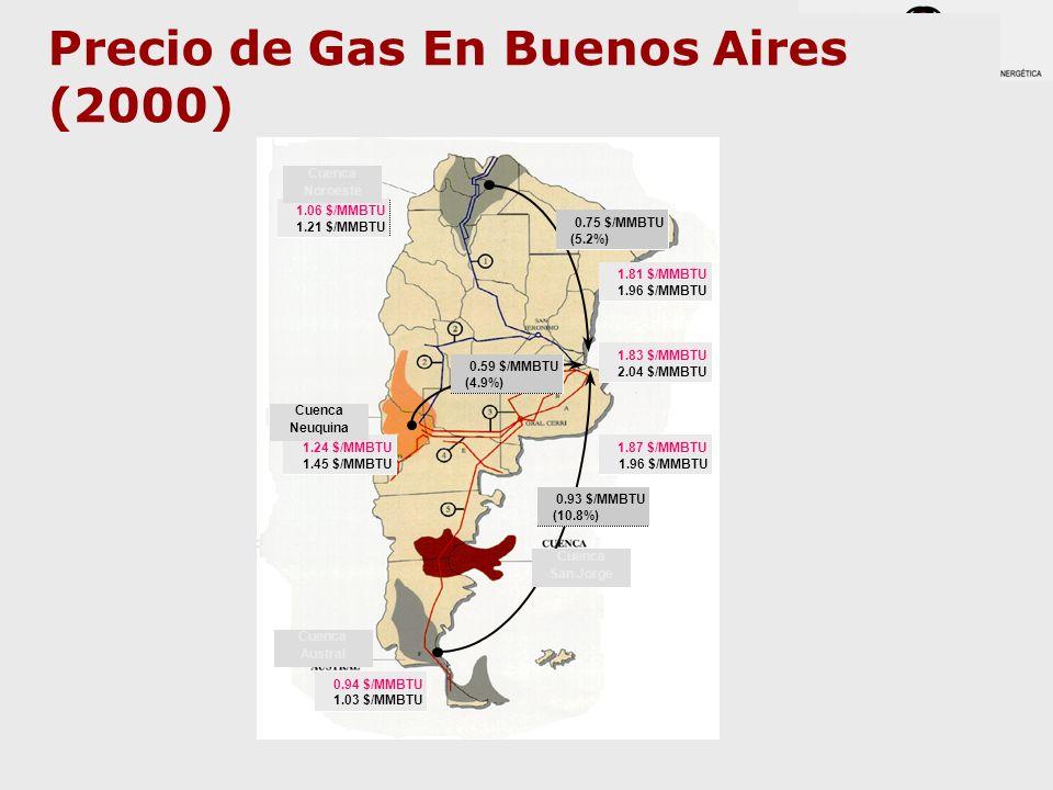 Precio de Gas En Buenos Aires (2000)
