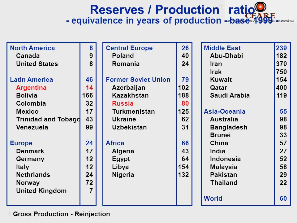Reserves / Production1 ratio