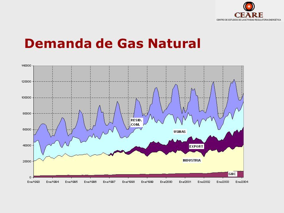Demanda de Gas Natural