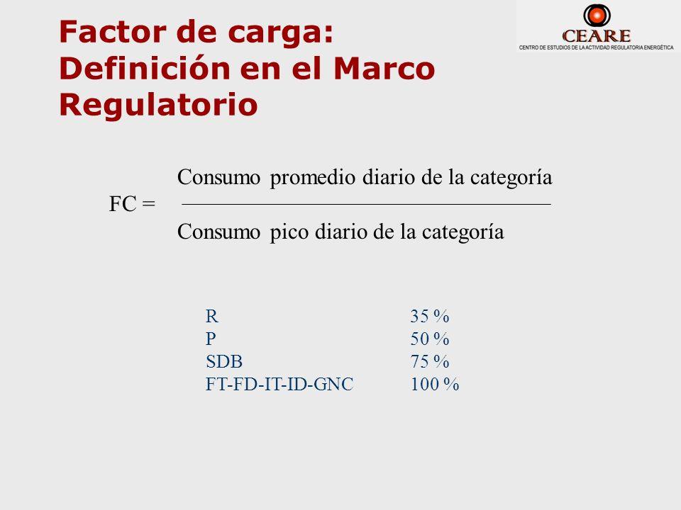 Factor de carga: Definición en el Marco Regulatorio