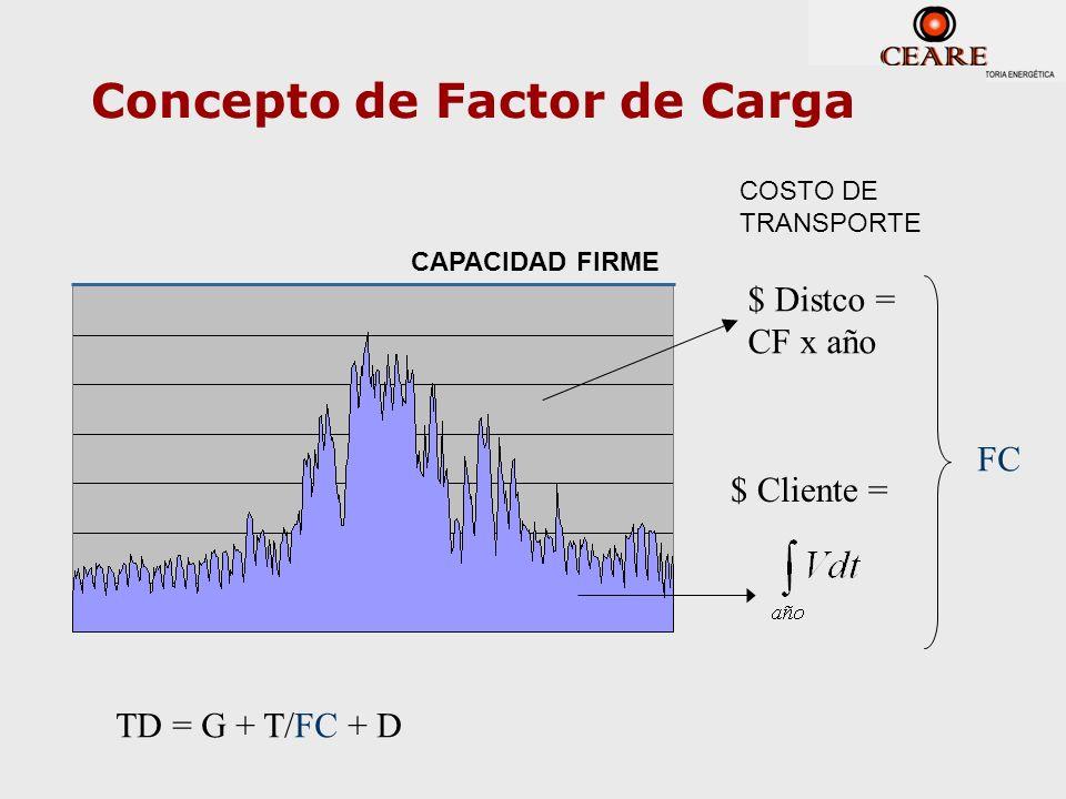 Concepto de Factor de Carga