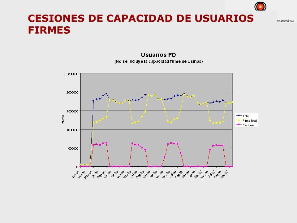 CESIONES DE CAPACIDAD DE USUARIOS FIRMES