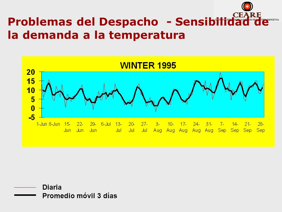 Problemas del Despacho - Sensibilidad de la demanda a la temperatura