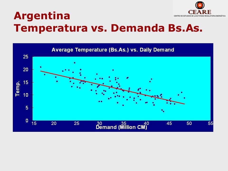 Argentina Temperatura vs. Demanda Bs.As.