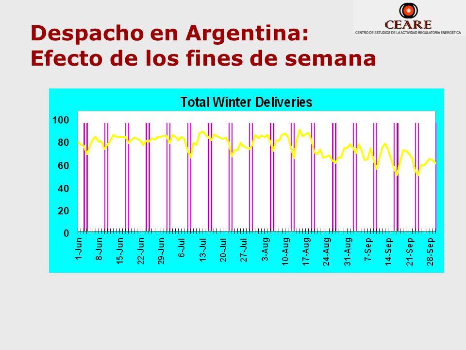 Despacho en Argentina: Efecto de los fines de semana