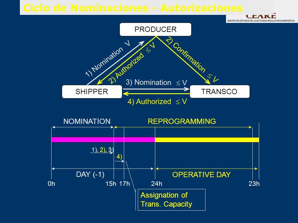 Ciclo de Nominaciones - Autorizaciones