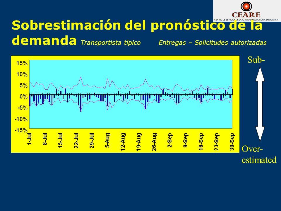 Sobrestimación del pronóstico de la demanda Transportista típico Entregas – Solicitudes autorizadas
