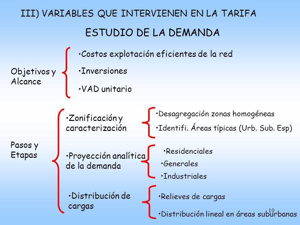 ESTUDIO DE LA DEMANDA III) VARIABLES QUE INTERVIENEN EN LA TARIFA