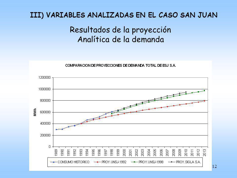 Resultados de la proyección Analítica de la demanda