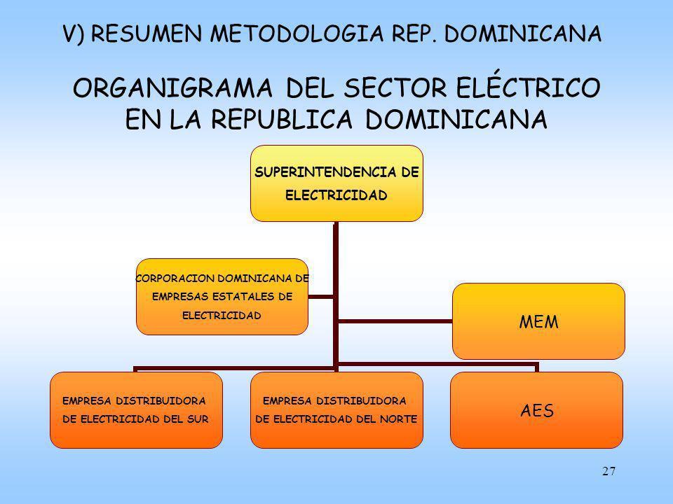 ORGANIGRAMA DEL SECTOR ELÉCTRICO EN LA REPUBLICA DOMINICANA