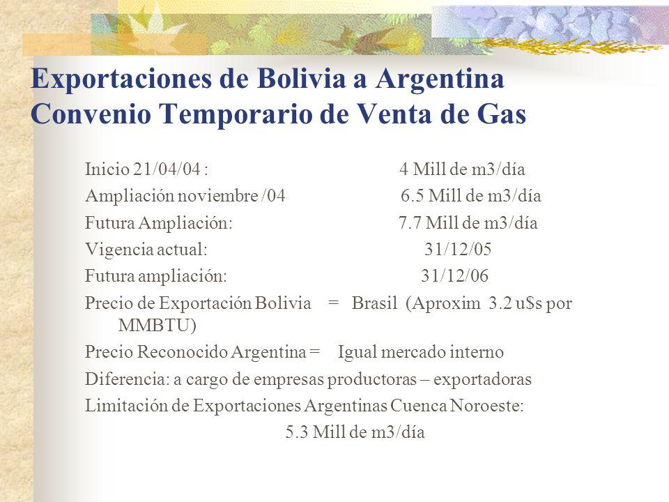Exportaciones de Bolivia a Argentina Convenio Temporario de Venta de Gas