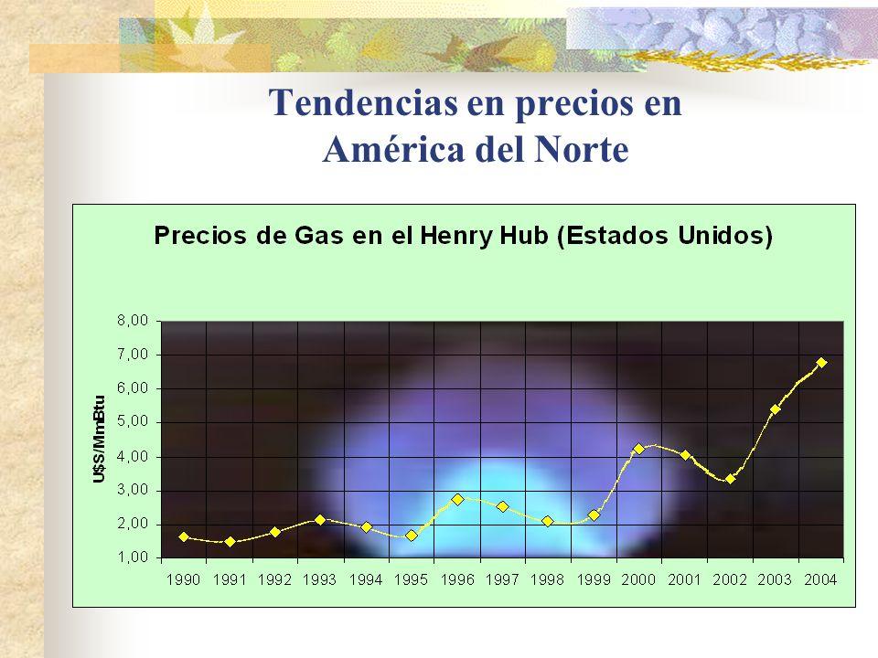 Tendencias en precios en América del Norte