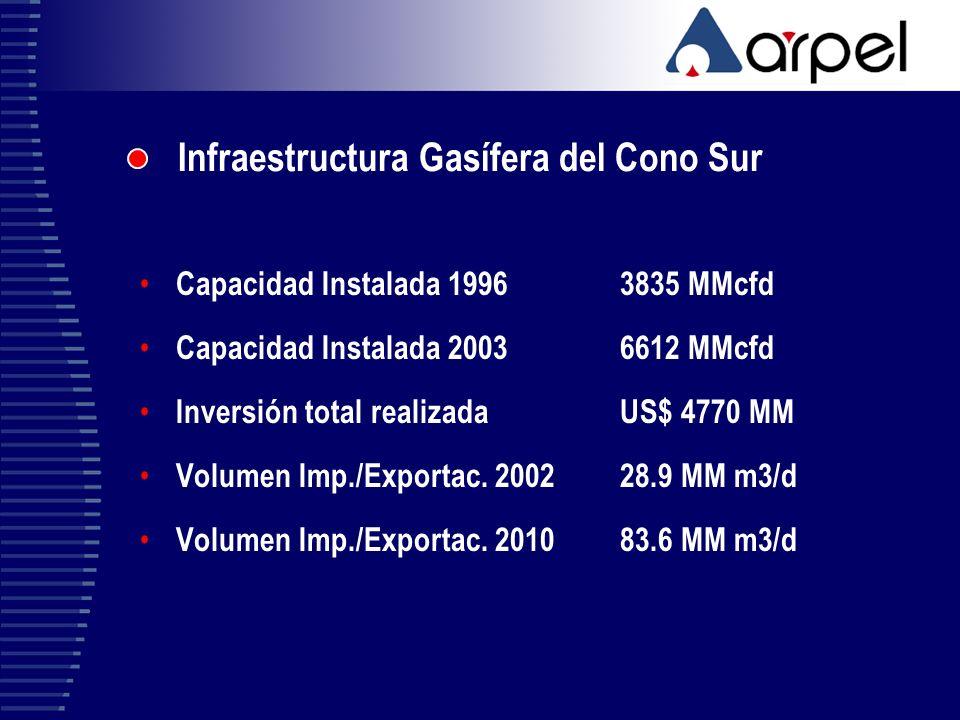 Infraestructura Gasífera del Cono Sur