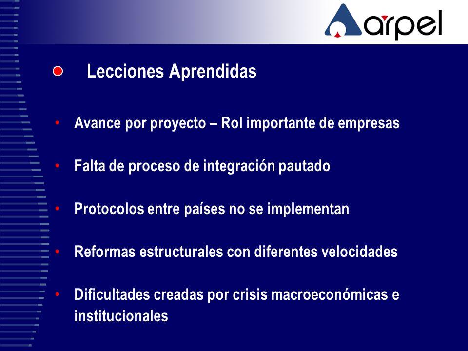 Lecciones Aprendidas Avance por proyecto – Rol importante de empresas
