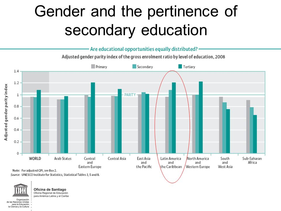 Gender and the pertinence of secondary education