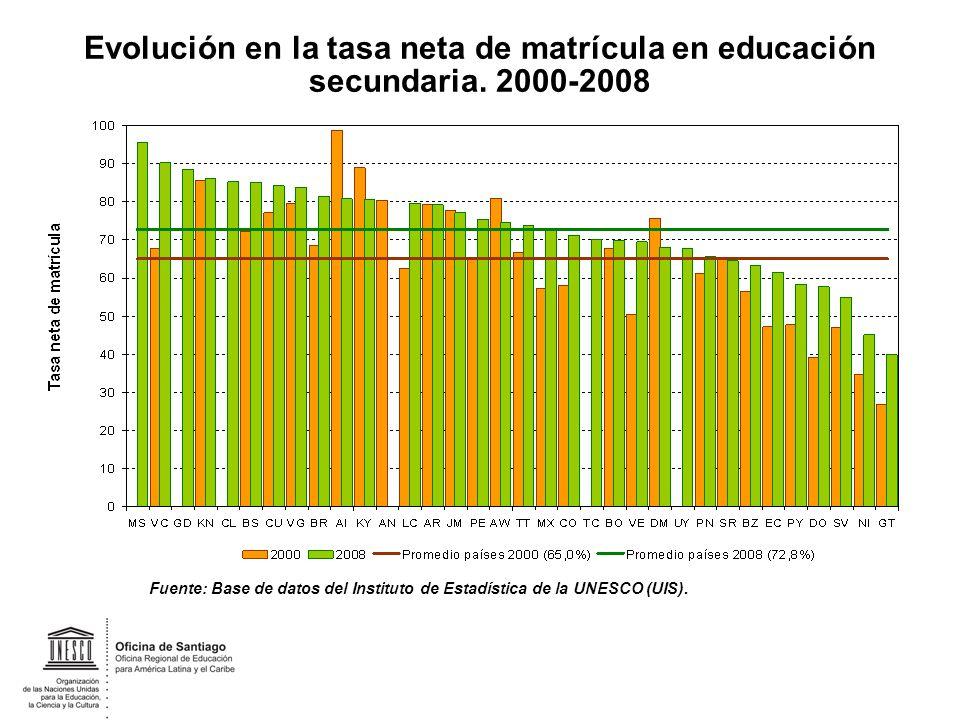 Evolución en la tasa neta de matrícula en educación secundaria