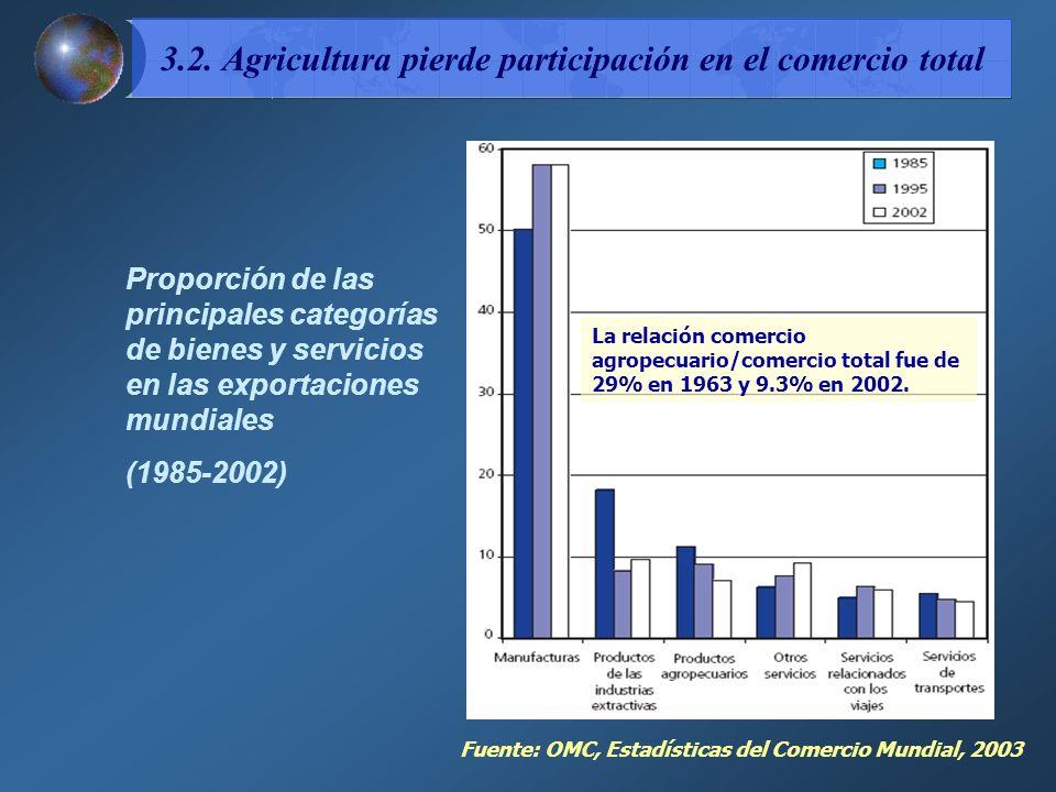 3.2. Agricultura pierde participación en el comercio total