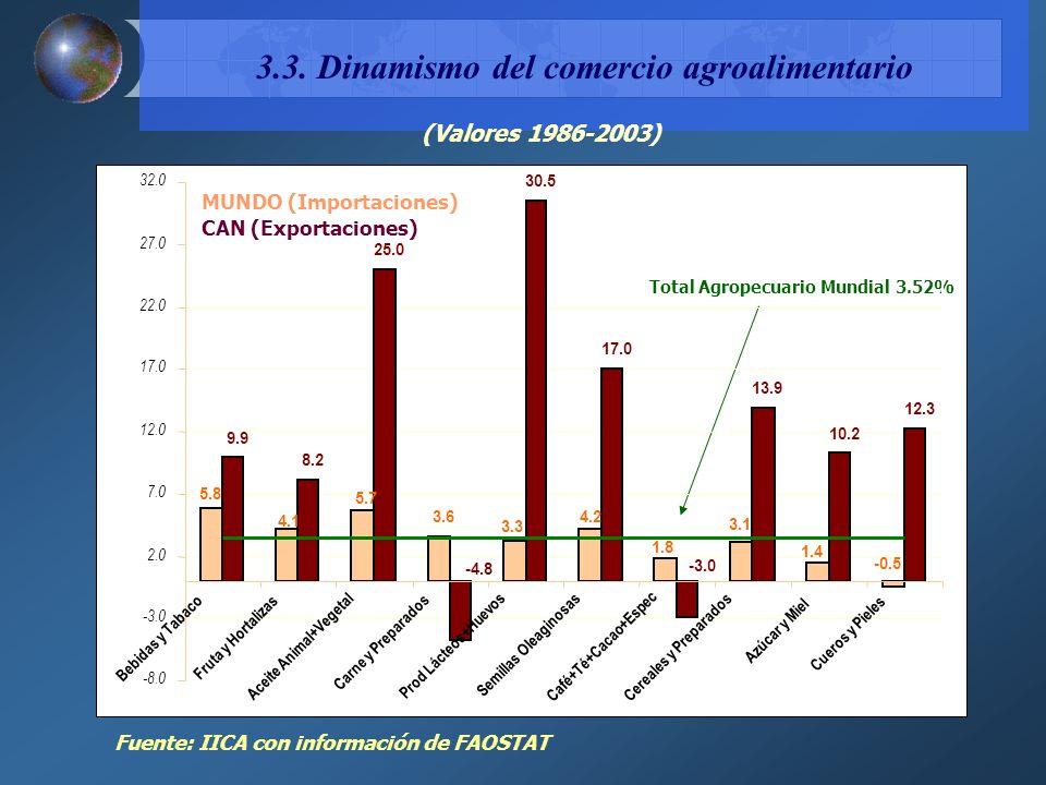3.3. Dinamismo del comercio agroalimentario