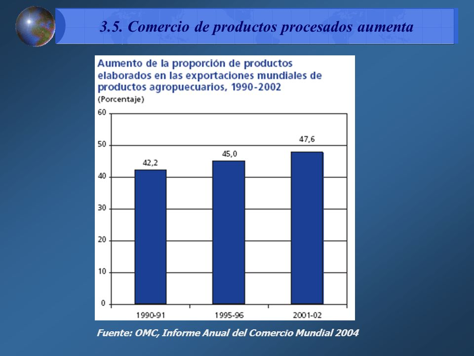 3.5. Comercio de productos procesados aumenta