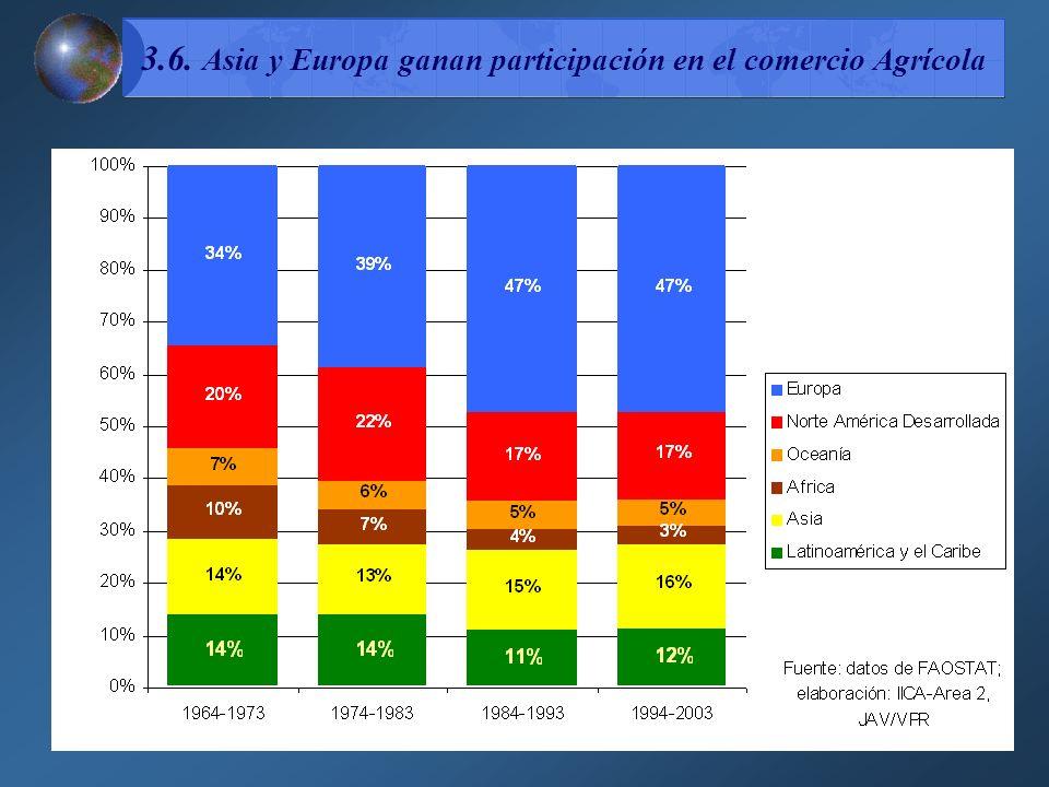 3.6. Asia y Europa ganan participación en el comercio Agrícola