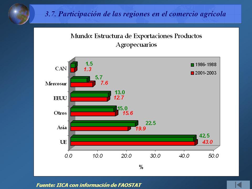 3.7. Participación de las regiones en el comercio agrícola
