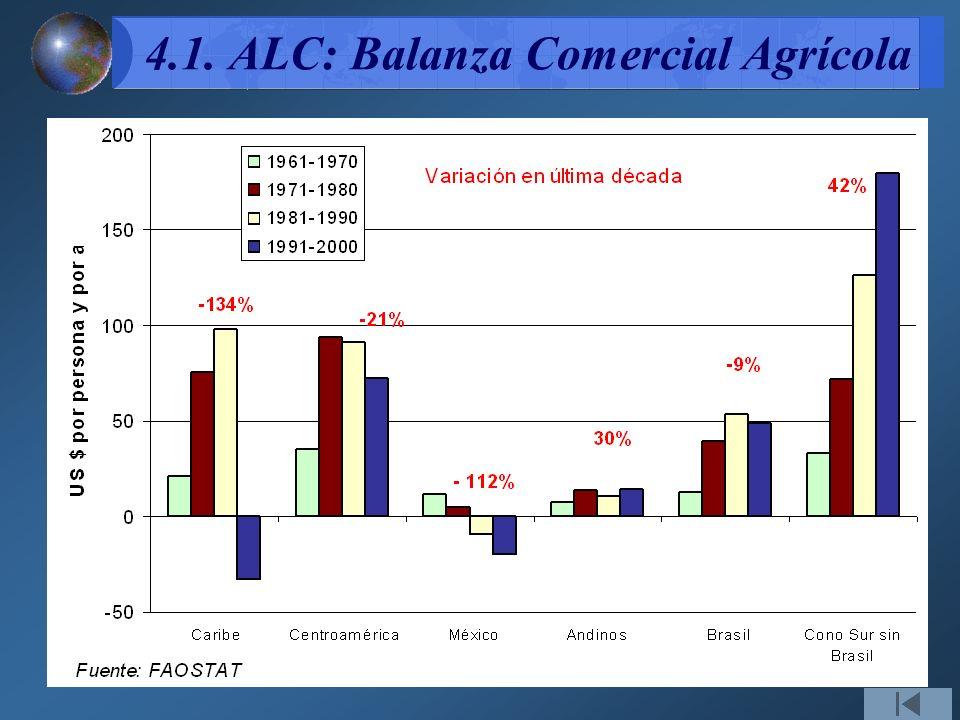 4.1. ALC: Balanza Comercial Agrícola