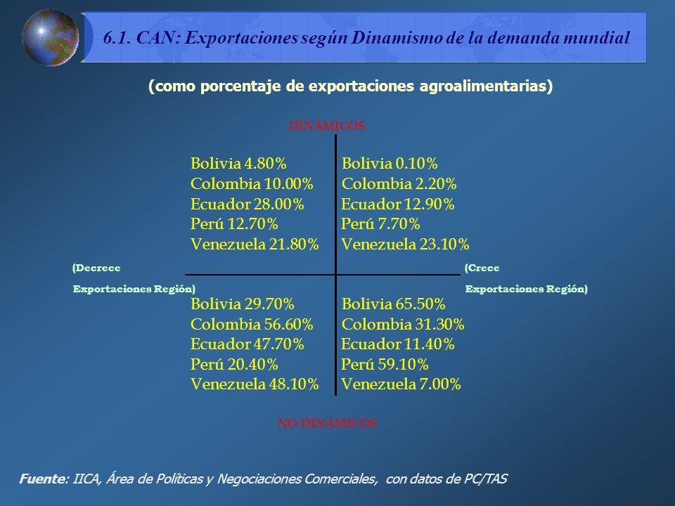 6.1. CAN: Exportaciones según Dinamismo de la demanda mundial