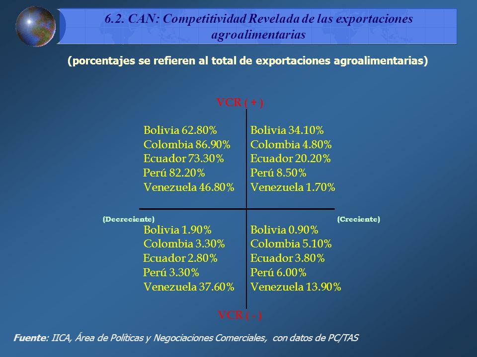 (porcentajes se refieren al total de exportaciones agroalimentarias)