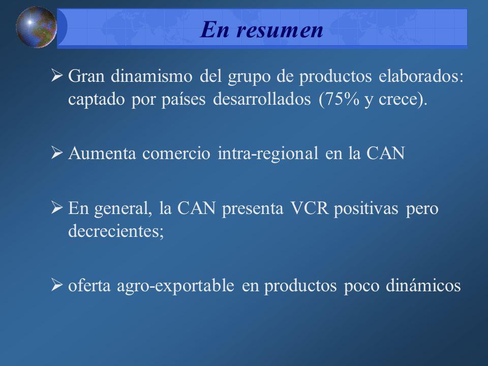 En resumen Gran dinamismo del grupo de productos elaborados: captado por países desarrollados (75% y crece).