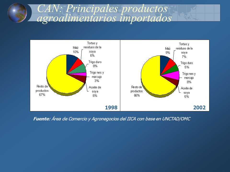 CAN: Principales productos agroalimentarios importados