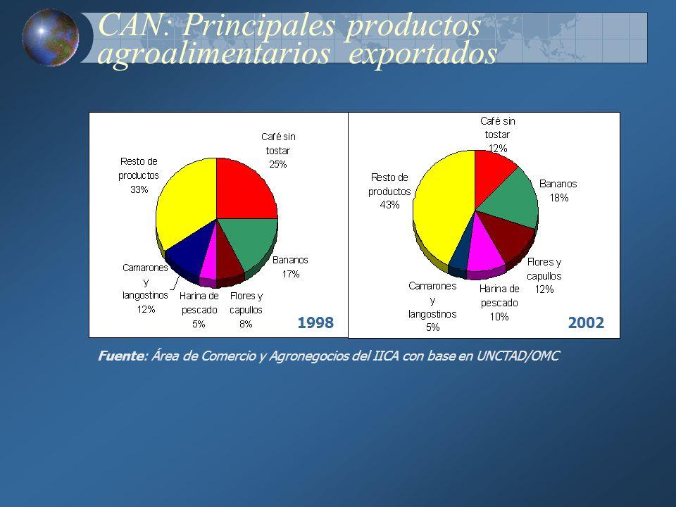 CAN: Principales productos agroalimentarios exportados