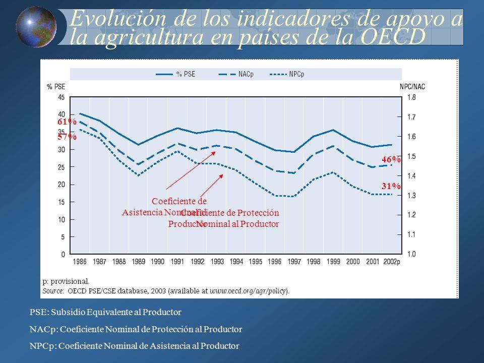 Evolución de los indicadores de apoyo a la agricultura en países de la OECD