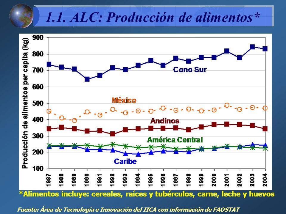 1.1. ALC: Producción de alimentos*