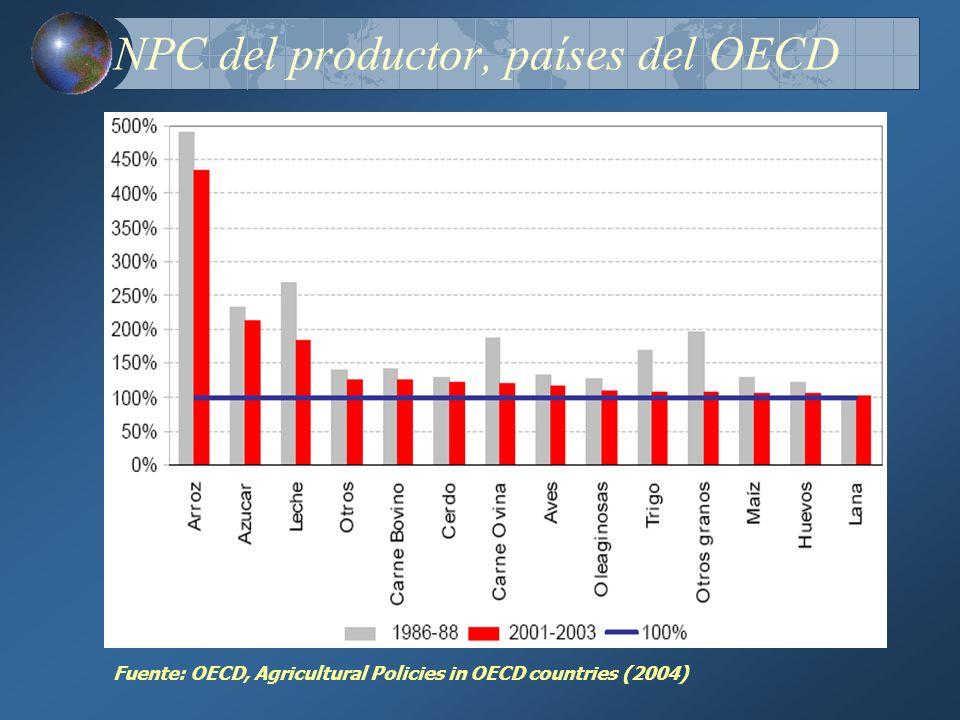 NPC del productor, países del OECD